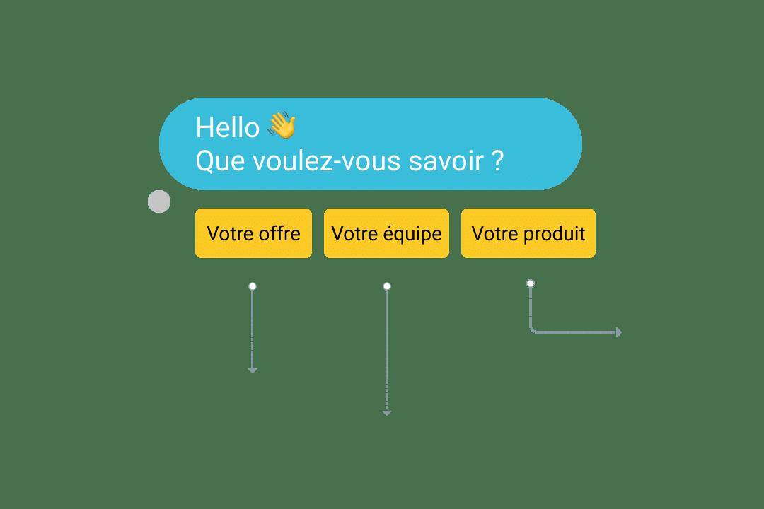 chatbot scenarios